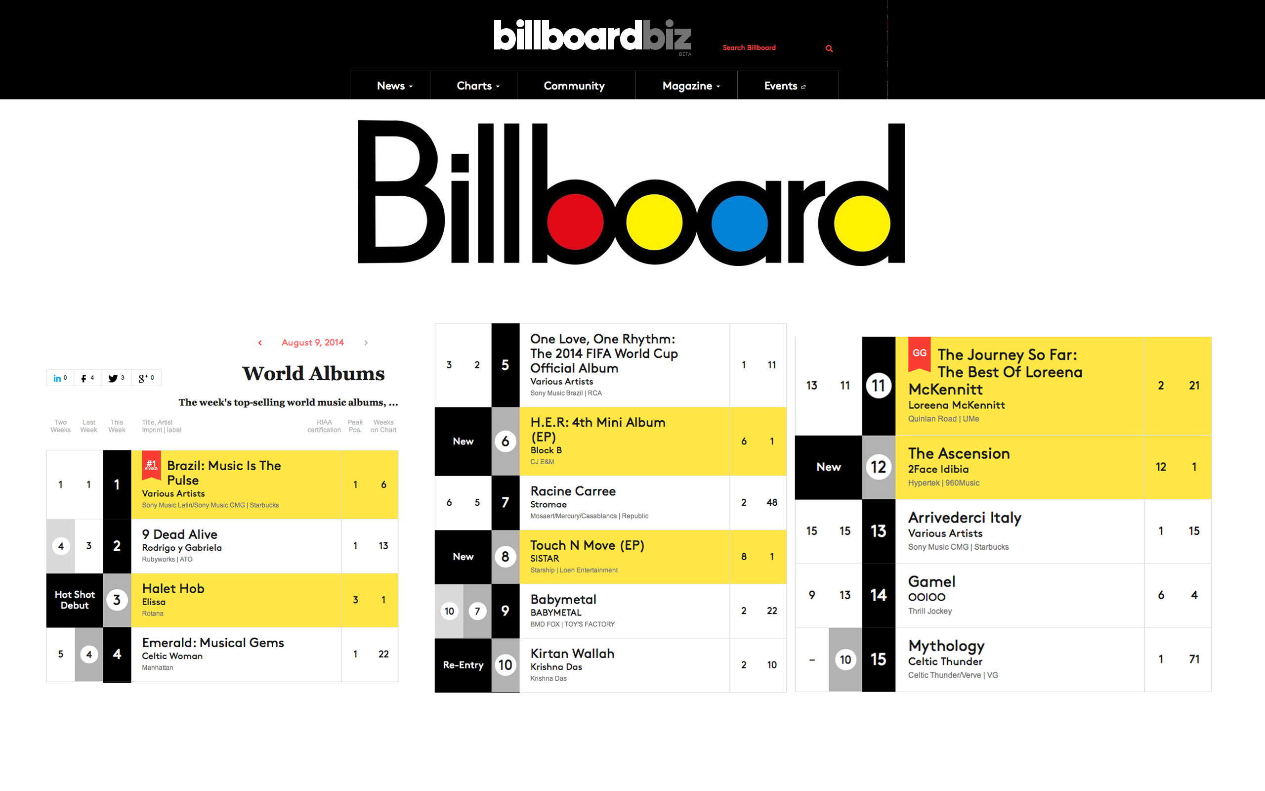 2Face Ascension Album Makes it into Billboard Charts
