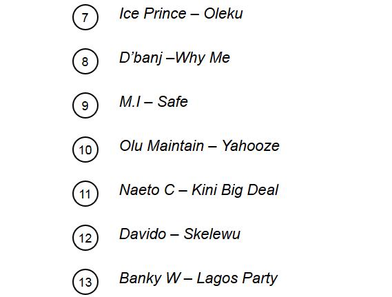 MTV Top 20 Nigerian Songs 2